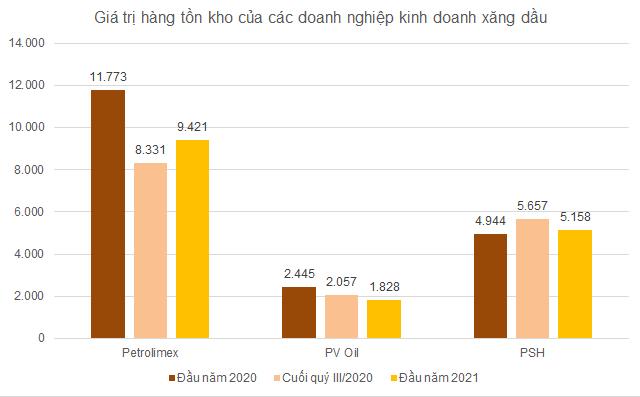Giá xăng dự báo tăng mạnh theo giá dầu, cổ phiếu PLX, OIL, PSH cùng 'thăng hoa' - Ảnh 3.