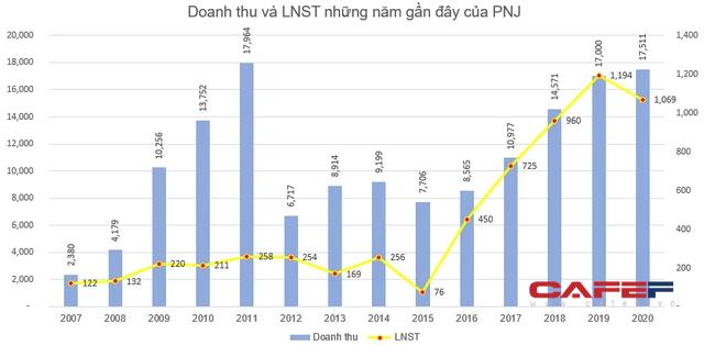 PNJ sắp chi 180 tỷ đồng tạm ứng cổ tức đợt 2/2020 cho cổ đông - Ảnh 2.