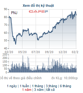 PNJ sắp chi 180 tỷ đồng tạm ứng cổ tức đợt 2/2020 cho cổ đông - Ảnh 1.