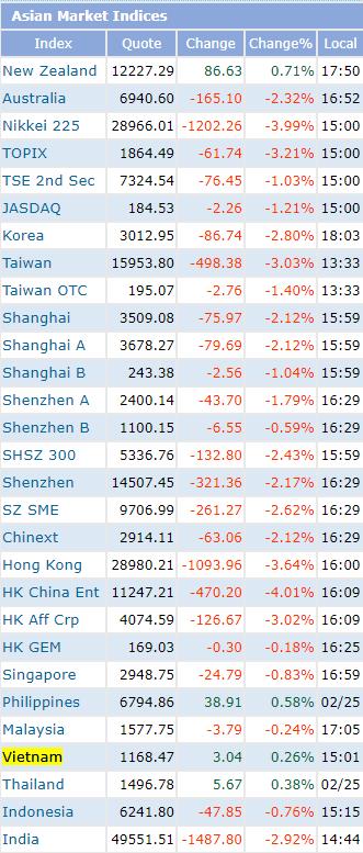 Ngược dòng khu vực, Việt Nam là thị trường chứng khoán duy nhất tăng điểm tại Châu Á trong phiên 26/2 - Ảnh 1.