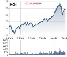 Chứng khoán HSC lên kế hoạch phát hành hơn 152 triệu cổ phiếu, bổ sung gần 1.500 tỷ đồng cho vay margin - Ảnh 1.