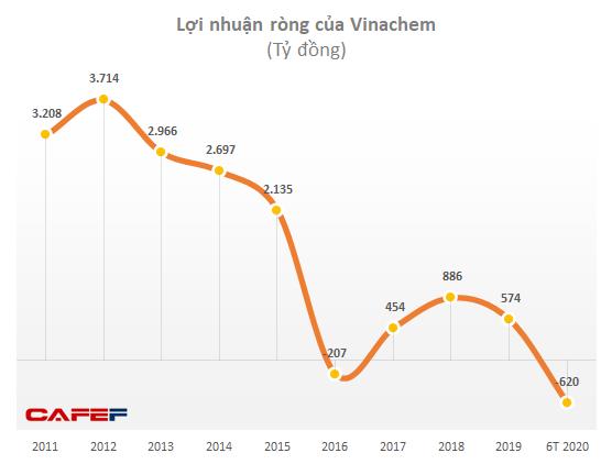 Bị phong toả một loạt tài sản, Vinachem muốn chuyển nhượng vốn tại Dự án Muối mỏ Lào - Ảnh 1.