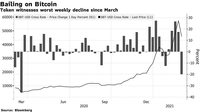 Bitcoin bị bán mạnh, có tuần giảm mạnh nhất gần 1 năm - Ảnh 1.