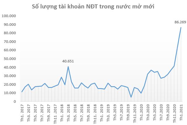 Việt Nam nằm trong top 10 thị trường chứng khoán tăng mạnh nhất thế giới trong 2 tháng đầu năm - Ảnh 2.