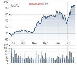 Doanh thu của Digiworld (DGW) tăng phi mã, Apple đóng góp bao nhiêu trong tháng 1/2021? - Ảnh 1.