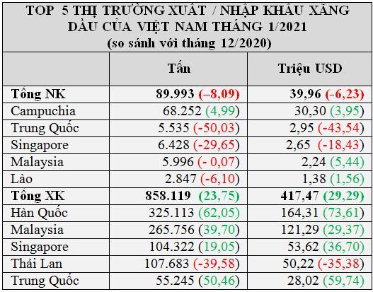 Kim ngạch nhập khẩu xăng dầu tháng 1 gấp 10 lần xuất khẩu - Ảnh 1.
