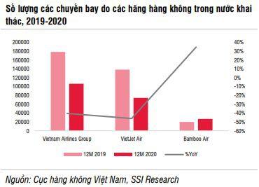 """Ngành hàng không sẽ """"bớt khó"""" năm 2021 - Ảnh 1."""