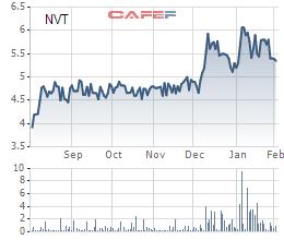 Một quỹ ngoại đăng ký bán hết 6,4 triệu cổ phần Ninh Vân Bay (NVT) để trả nợ - Ảnh 1.
