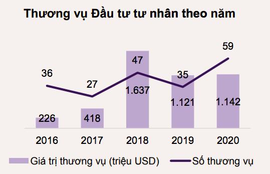 Thị trường đầu tư tư nhân Việt Nam tiếp tục đạt được kỉ lục mới - Ảnh 1.