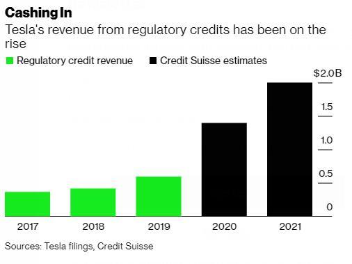 """Tesla và nguồn lợi nhuận từ việc bán """"tín chỉ"""" carbon - Ảnh 5."""