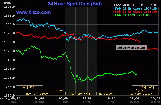 Giá vàng lao dốc, chọc thủng mốc 1.800 USD/ounce - Ảnh 1.