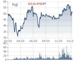 Tư vấn xây dựng điện 2 (TV2) báo lãi 326 tỷ đồng trước thuế, vượt 63% kế hoạch năm - Ảnh 2.