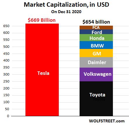 """Tesla và nguồn lợi nhuận từ việc bán """"tín chỉ"""" carbon - Ảnh 3."""