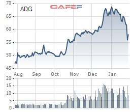 Clever Group chốt giá chào sàn HoSE ở mức 64.900 đồng/cổ phiếu - Ảnh 1.