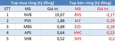 Phiên 8/2: Khối ngoại bán ròng kỷ lục hơn 1.400 tỷ đồng, VN-Index mất gần 44 điểm - Ảnh 2.