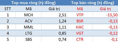 Phiên 8/2: Khối ngoại bán ròng kỷ lục hơn 1.400 tỷ đồng, VN-Index mất gần 44 điểm - Ảnh 3.