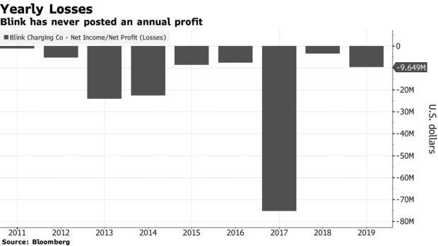 Kỳ lạ công ty có doanh thu chưa từng vượt qua mức 0 nhưng cổ phiếu tăng hơn 3.000% trong 8 tháng, phá kỷ lục của Tesla  - Ảnh 2.