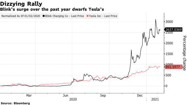 Kỳ lạ công ty có doanh thu chưa từng vượt qua mức 0 nhưng cổ phiếu tăng hơn 3.000% trong 8 tháng, phá kỷ lục của Tesla  - Ảnh 1.