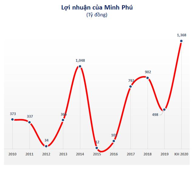 Công ty mẹ Minh Phú (MPC): Năm 2020 lãi 547 tỷ đồng giảm 16% so với 2019 - Ảnh 1.