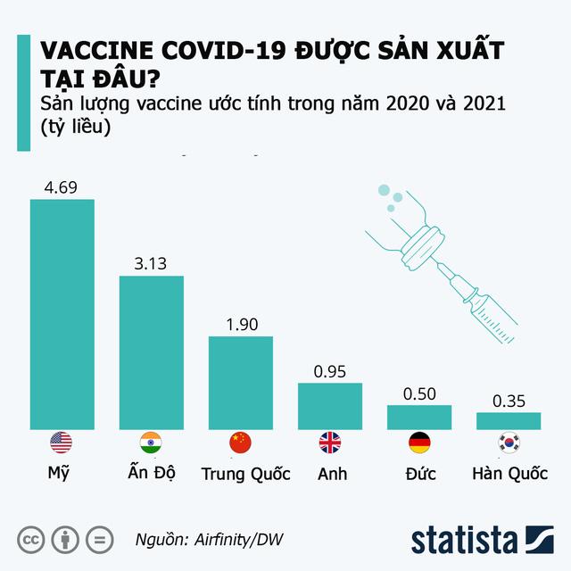 Quốc gia nào là công xưởng sản xuất vaccine Covid-19 của thế giới?  - Ảnh 1.