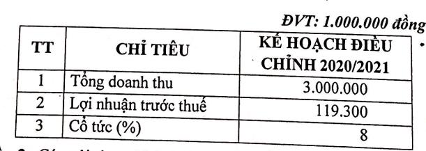 Mía đường Lam Sơn (LSS) bất ngờ điều chỉnh giảm mạnh chỉ tiêu lợi nhuận niên độ 2020-2021 xuống 119 tỷ đồng - Ảnh 1.