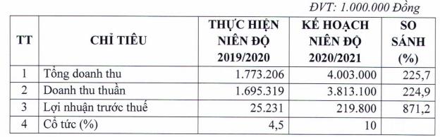 Mía đường Lam Sơn (LSS) bất ngờ điều chỉnh giảm mạnh chỉ tiêu lợi nhuận niên độ 2020-2021 xuống 119 tỷ đồng - Ảnh 2.