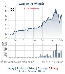 Công ty Covestcons bán bớt 22,5 triệu cổ phiếu IDC, không còn là cổ đông lớn của Idico - Ảnh 1.
