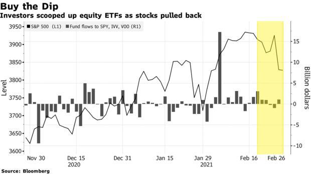 Bloomberg: Dòng tiền vẫn ồ ạt đổ vào TTCK Mỹ bất chấp mối lo ngại lợi suất trái phiếu tăng cao  - Ảnh 1.