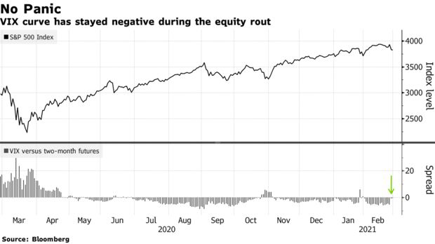 Bloomberg: Dòng tiền vẫn ồ ạt đổ vào TTCK Mỹ bất chấp mối lo ngại lợi suất trái phiếu tăng cao  - Ảnh 2.