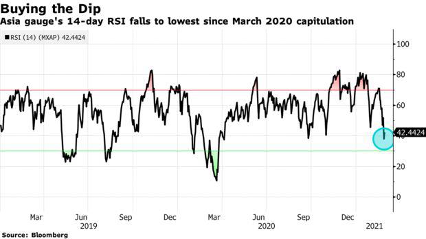Goldman Sachs: Vượt trội so với Phố Wall, TTCK châu Á mang lại nhiều cơ hội đầu tư khi lợi suất trái phiếu tăng đột biến  - Ảnh 1.