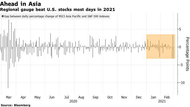 Goldman Sachs: Vượt trội so với Phố Wall, TTCK châu Á mang lại nhiều cơ hội đầu tư khi lợi suất trái phiếu tăng đột biến  - Ảnh 2.