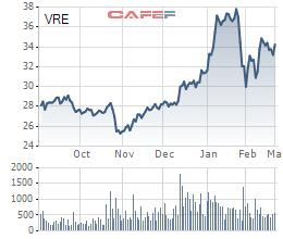 VinFast nhận chuyển nhượng lượng cổ phiếu Vingroup và VinHomes trị giá hơn 14.000 tỷ đồng - Ảnh 2.