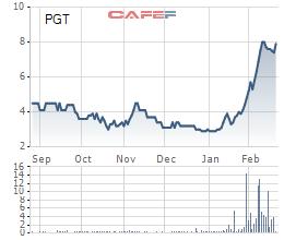 PGT: Thị giá tăng 155% từ đầu năm, chuẩn bị nới room ngoại lên 85% - Ảnh 1.