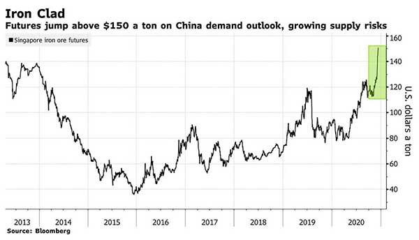 Tại sao giá quặng sắt liên tục tăng cao? - Ảnh 2.