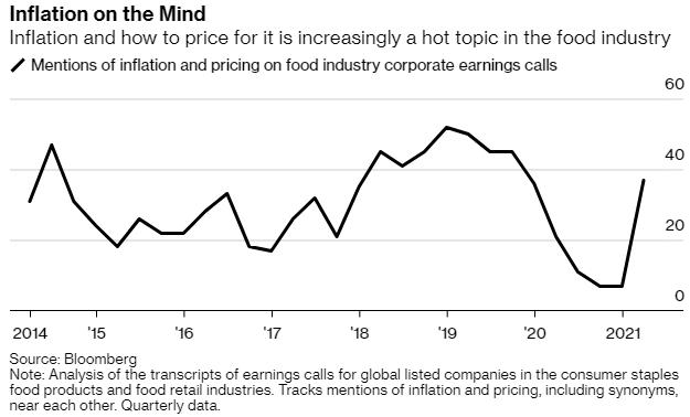 Thế giới đang chứng kiến tình trạng đáng báo động: Giá lương thực, thực phẩm đạt mức cao trong nhiều năm, vượt tốc độ tăng trưởng tiền lương và lạm phát - Ảnh 2.