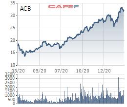 ACB thoả thuận hơn 100 triệu cổ phiếu, nhóm Dragon Capital sắp bán xong số lượng đăng ký - Ảnh 4.
