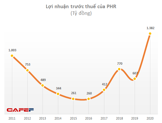 VCSC: Cao su Phước Hoà (PHR) sẽ thu khoảng 898 tỷ thu nhập bồi thường đất tại KCN VSIP III trong năm 2021 - Ảnh 1.