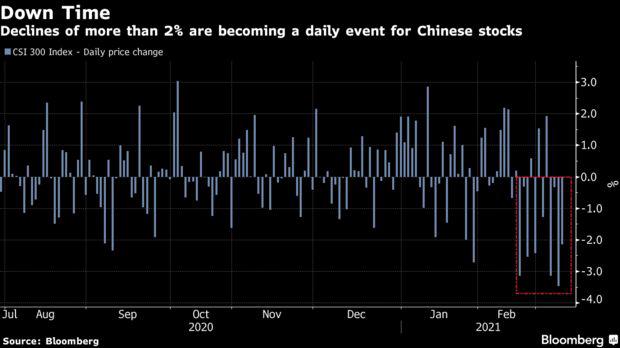 TTCK Trung Quốc mất 1,3 nghìn tỷ USD và chỉ hồi phục nhẹ trong phiên 10/3, sự can thiệp của các quỹ nhà nước có thực sự hiệu quả?  - Ảnh 2.
