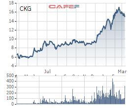 Thị giá giảm 12% từ đỉnh, 1 cổ đông lớn của Tập đoàn Đầu tư & Xây dựng Kiên Giang (CKG) vẫn đăng ký thoái sạch vốn - Ảnh 1.