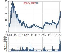 Thành viên HĐQT Licogi 16 đã bán xong gần 5 triệu cổ phiếu LCG - Ảnh 1.