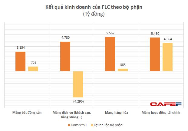 Sở hữu tại Bamboo Airways: FLC Group giảm xuống 39,4%, ông Trịnh Văn Quyết và FLC Faros cầm 44% - Ảnh 1.