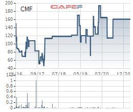 Thực phẩm Cholimex (CMF) chốt quyền tạm ứng cổ tức bằng tiền tỷ lệ 50% - Ảnh 1.