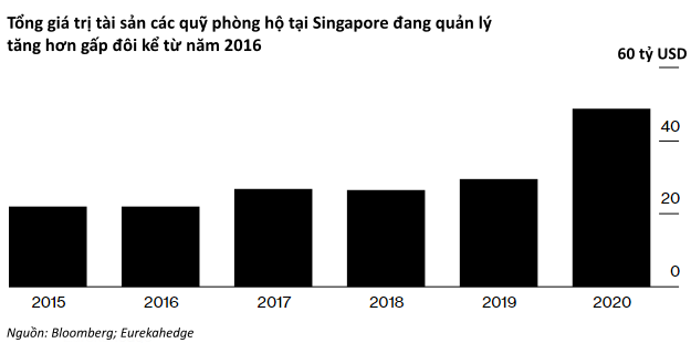 Nhà giàu thì nhiều nhưng nhân tài hiếm như lá mùa thu, các quỹ phòng hộ Singapore đào tạo cả học sinh cấp 3 để quản lý tài sản - Ảnh 2.