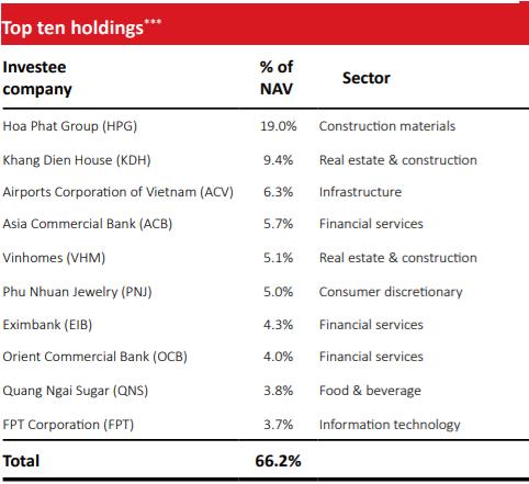 VOF VinaCapital gia tăng tỷ trọng FPT, đánh giá tích cực với triển vọng thị trường chứng khoán Việt Nam - Ảnh 1.