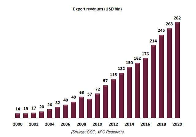 Vì sao Việt Nam lọt Top 10 chỉ số logistics thị trường mới nổi 2021? - Ảnh 4.