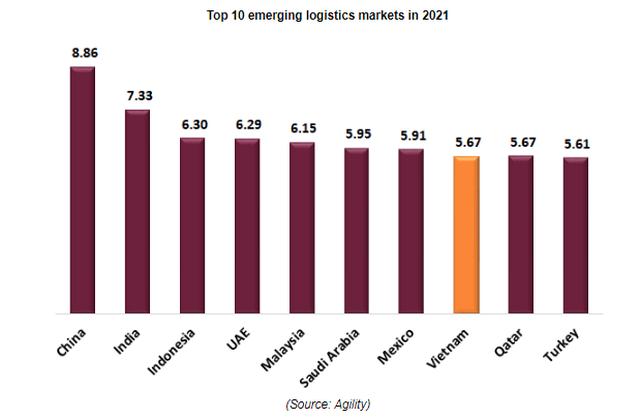 Vì sao Việt Nam lọt Top 10 chỉ số logistics thị trường mới nổi 2021? - Ảnh 2.