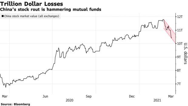 TTCK Trung Quốc hỗn loạn dù đã ổn định trở lại: Nhà đầu tư bất ngờ quay lưng và chỉ trích những 'anh hùng' từng giúp họ giàu lên nhanh chóng   - Ảnh 1.