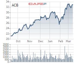 Dragon Capital đã bán ròng 95 triệu cổ phiếu ACB - Ảnh 2.