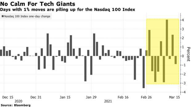 Cổ phiếu tăng trưởng thất sủng, lĩnh vực công nghệ trồi sụt như tàu lượn siêu tốc và quay trở lại thời kỳ biến động như hồi đại dịch  - Ảnh 1.