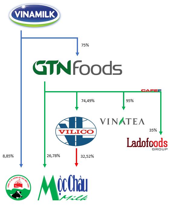Khoản đầu tư gần 4.000 tỷ đồng của Vinamilk sẽ thay đổi như thế nào khi GTN sáp nhập ngược vào Vilico? - Ảnh 1.